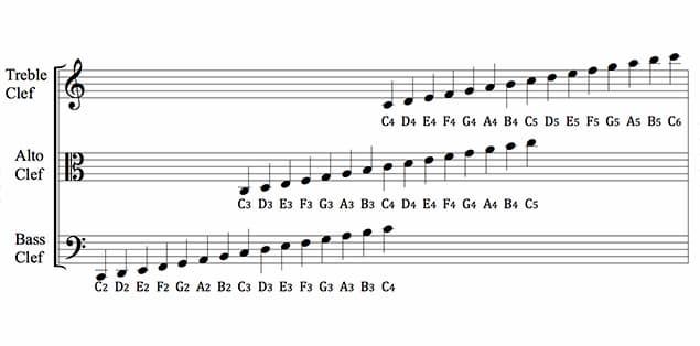 Clef Music Symbol