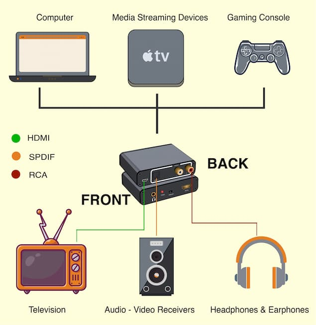 Compatibility of HDMI Audio Extractors With Different Devices