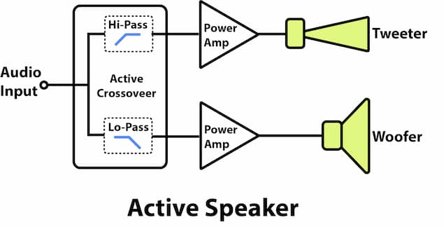 Illustration of an active speaker