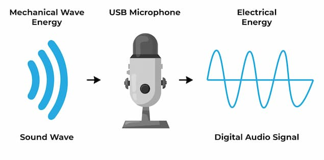 Functioning of a USB microphone