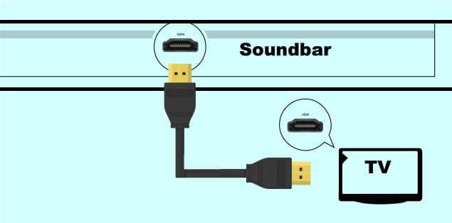 How to Connect Soundbar to TV With HDMI Cable?