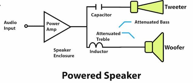 Illustration of a Powered Speaker