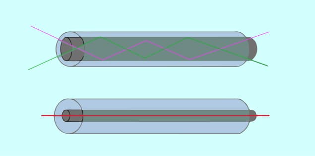 Types of Optical Cables - Multi-Mode (Above) and Single Mode (below)