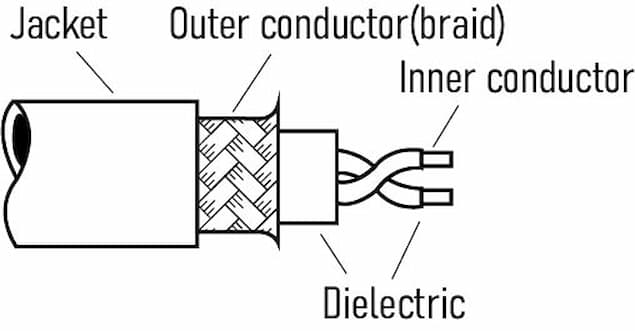 Components of a Coaxial Cable